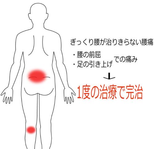 ぎっくり腰が治りきらない腰痛の鍼灸施術症例画像