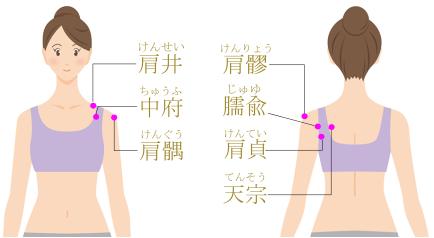 肩関節周りのツボのイラスト