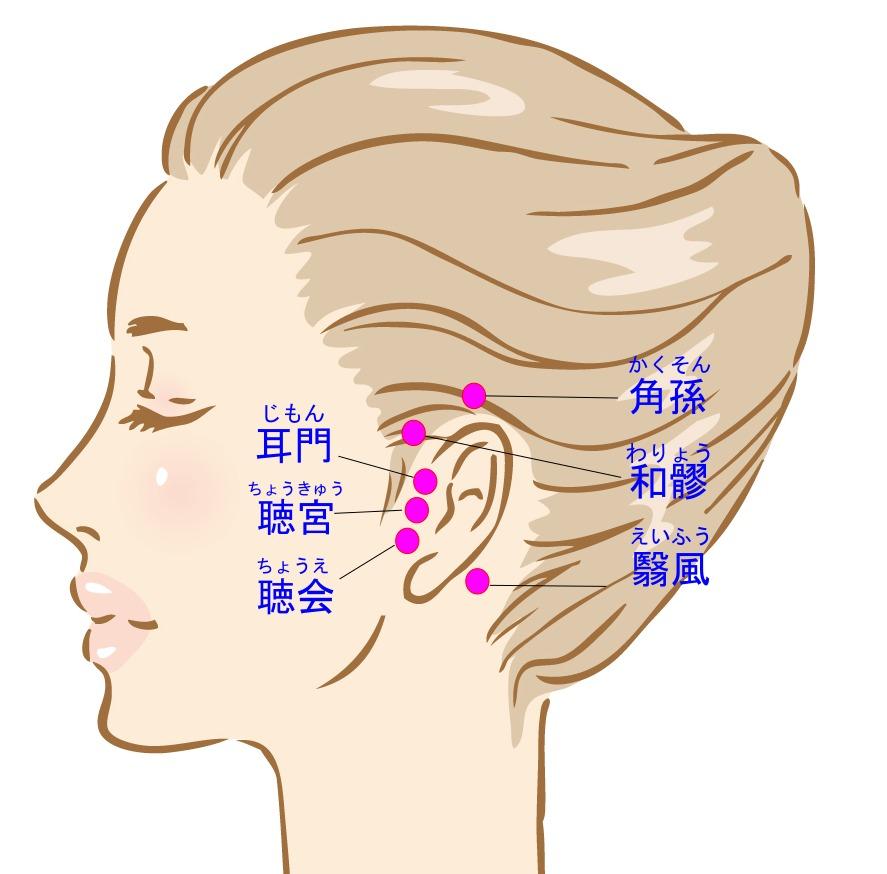 耳回りのツボ(耳門・聴宮・聴会・翳風・和髎・角孫)の位置のイラスト